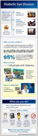 image tagged with diabetic eye disease, information, infographic, diabetic retinopathy, diabetes, …;