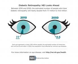 image tagged with statistics, eye, diabetic retinopathy, disease, diabetes, …;